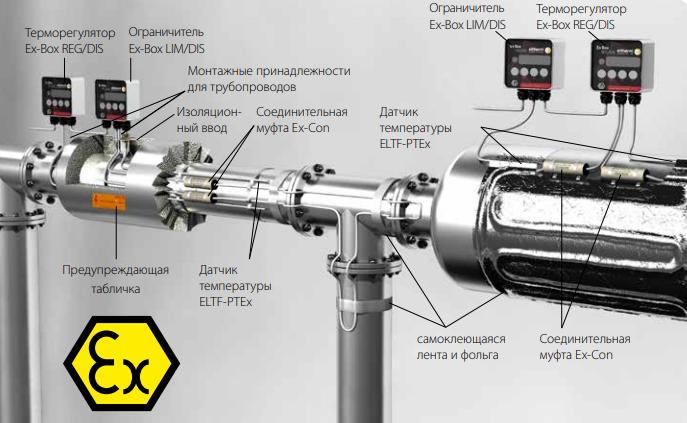 Пример состава системы электротехнического обогрева трубопровода во взрывоопасной зоне