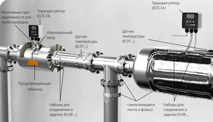 Пример состава системы электротехнического обогрева трубопровода вне взрывоопасной зоны
